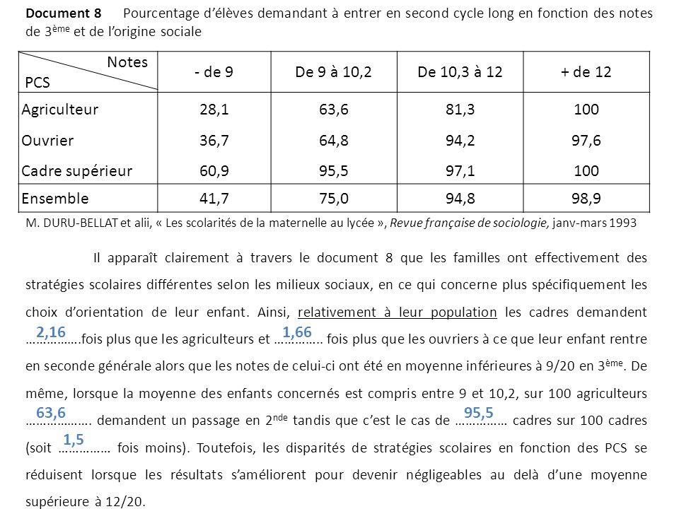 Notes PCS - de 9 De 9 à 10,2 De 10,3 à 12 + de 12 Agriculteur Ouvrier