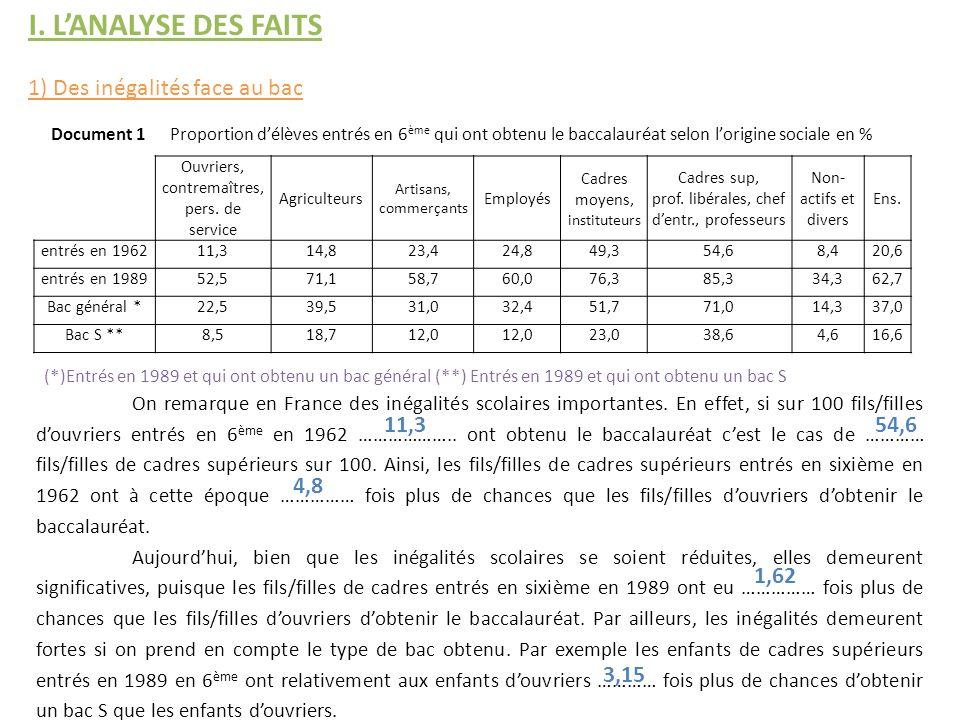 I. L'ANALYSE DES FAITS 1) Des inégalités face au bac 11,3 54,6 4,8