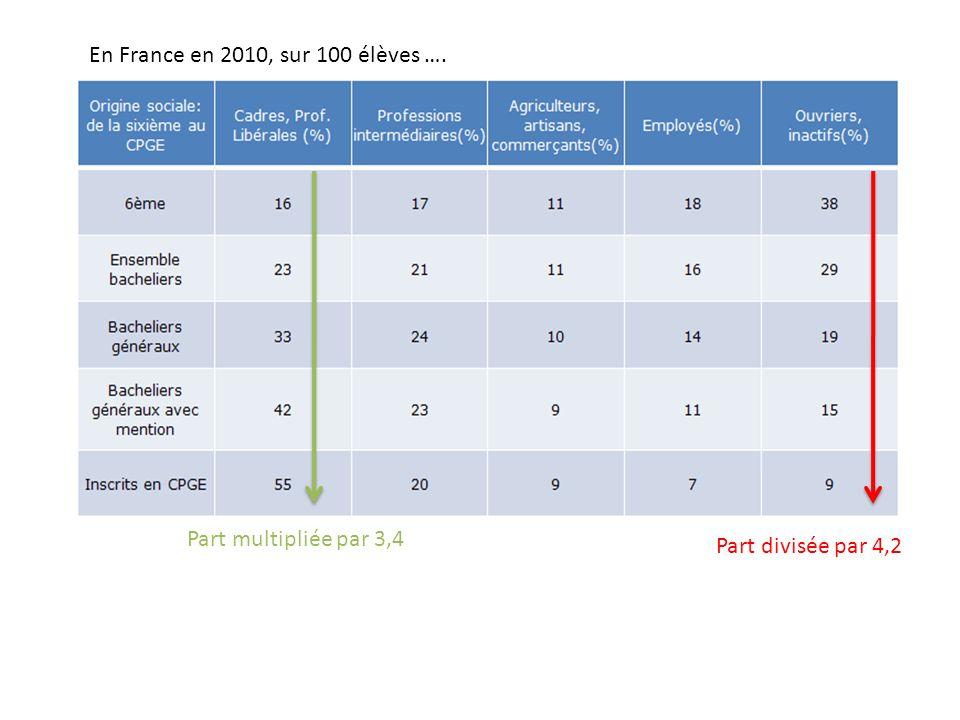 En France en 2010, sur 100 élèves ….