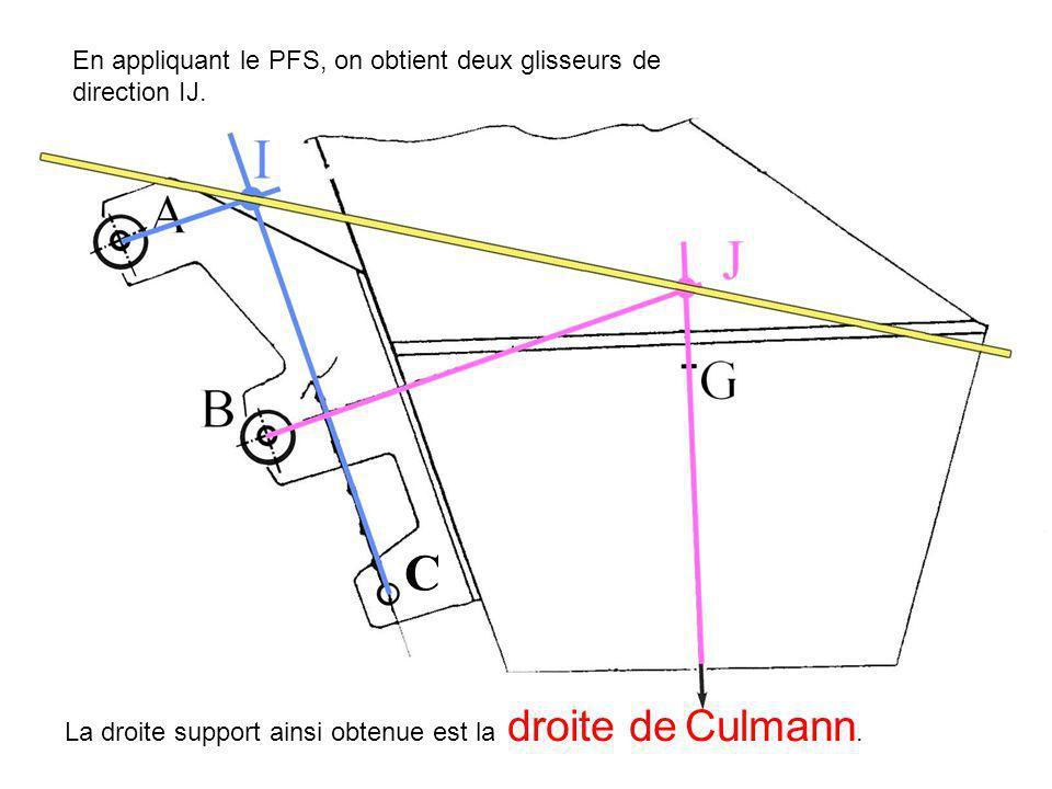 C En appliquant le PFS, on obtient deux glisseurs de direction IJ.