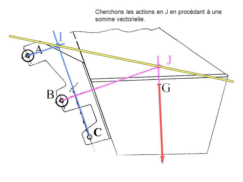Cherchons les actions en J en procédant à une somme vectorielle.