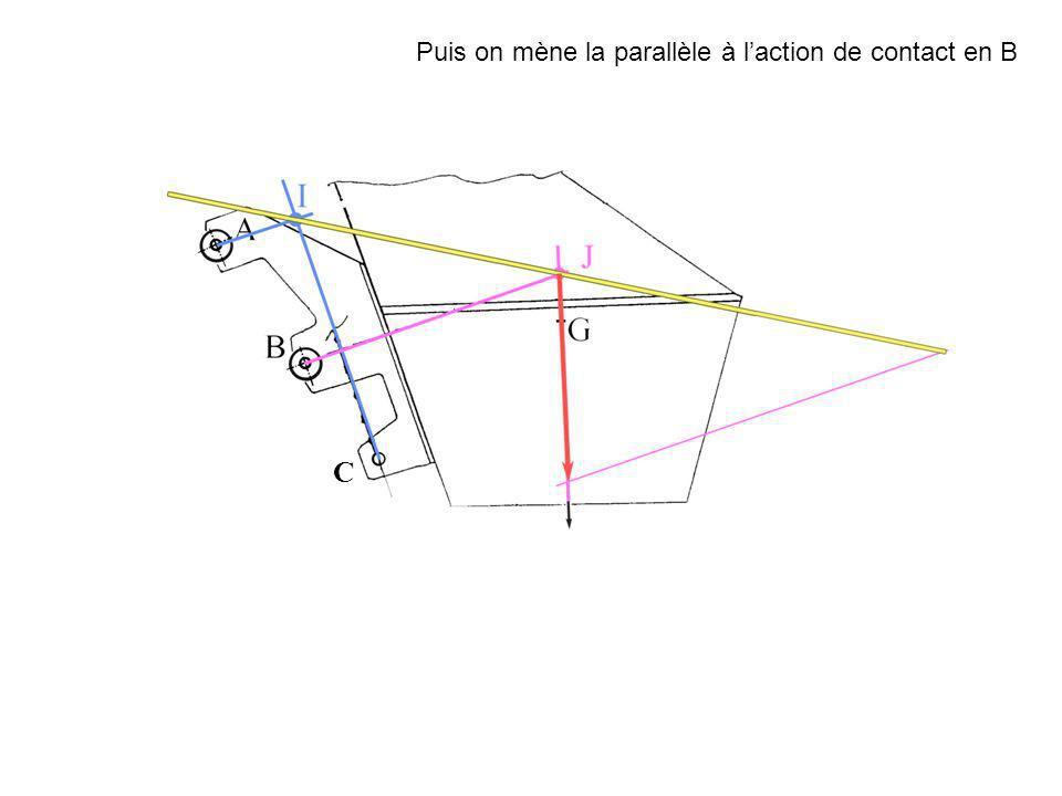 Puis on mène la parallèle à l'action de contact en B