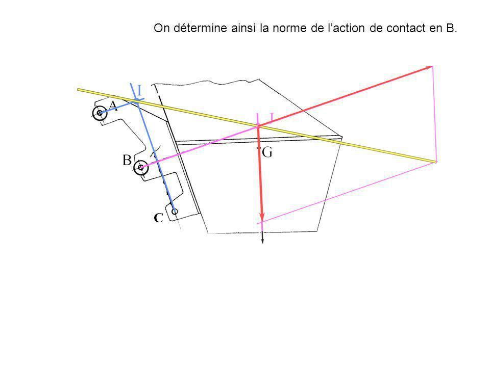 On détermine ainsi la norme de l'action de contact en B.