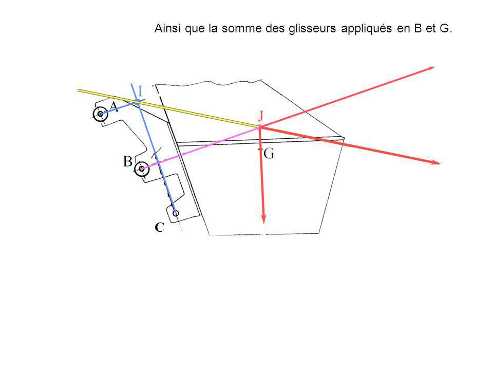 Ainsi que la somme des glisseurs appliqués en B et G.