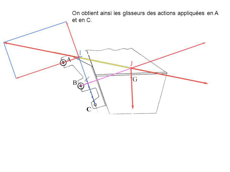 On obtient ainsi les glisseurs des actions appliquées en A et en C.
