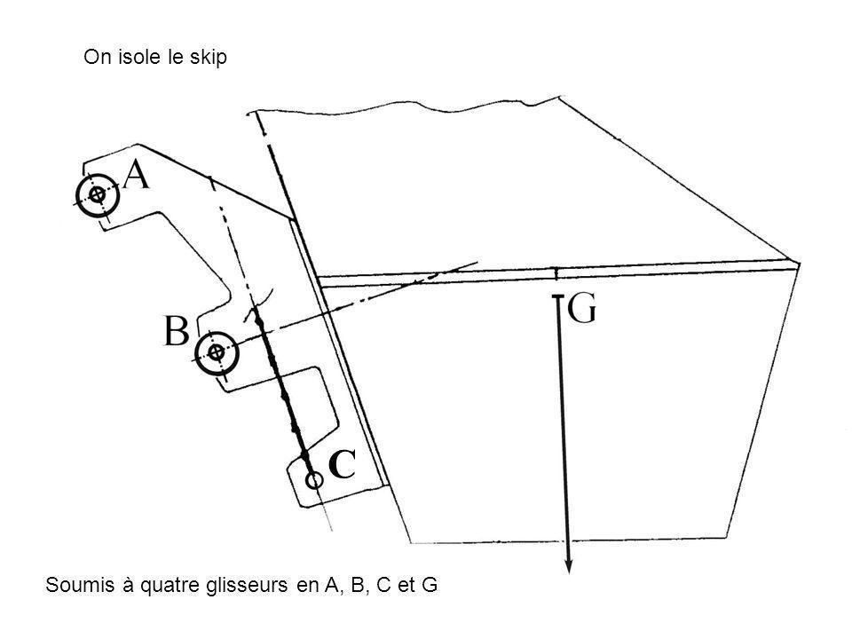 On isole le skip C Soumis à quatre glisseurs en A, B, C et G