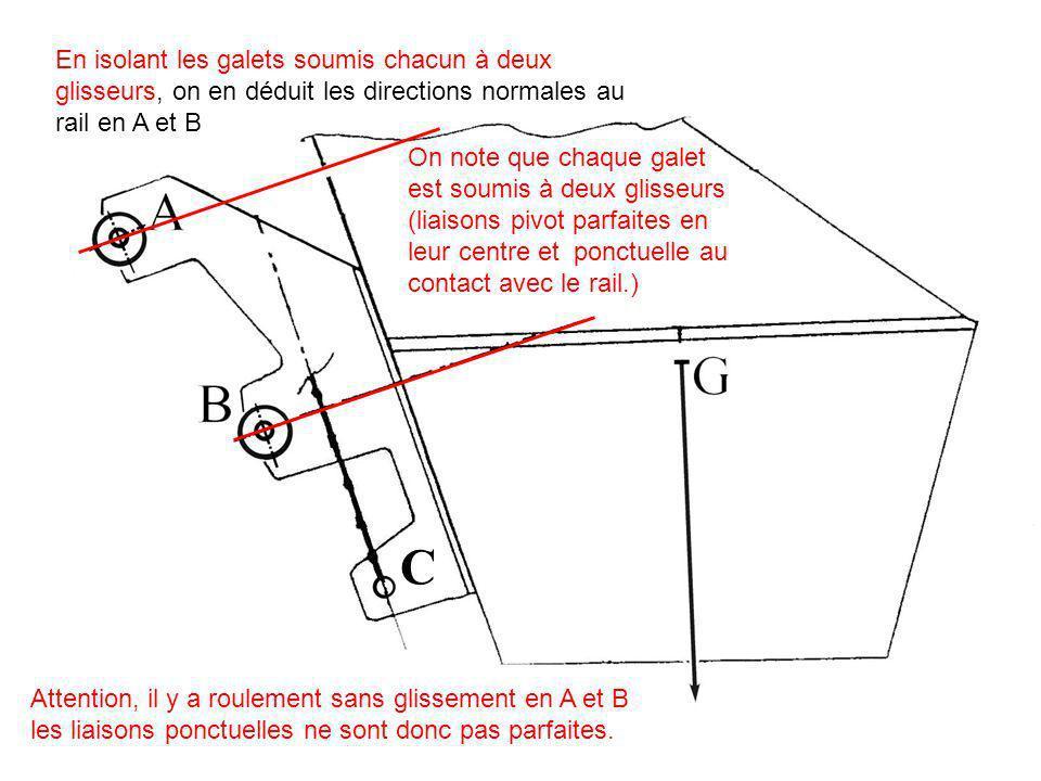 En isolant les galets soumis chacun à deux glisseurs, on en déduit les directions normales au rail en A et B