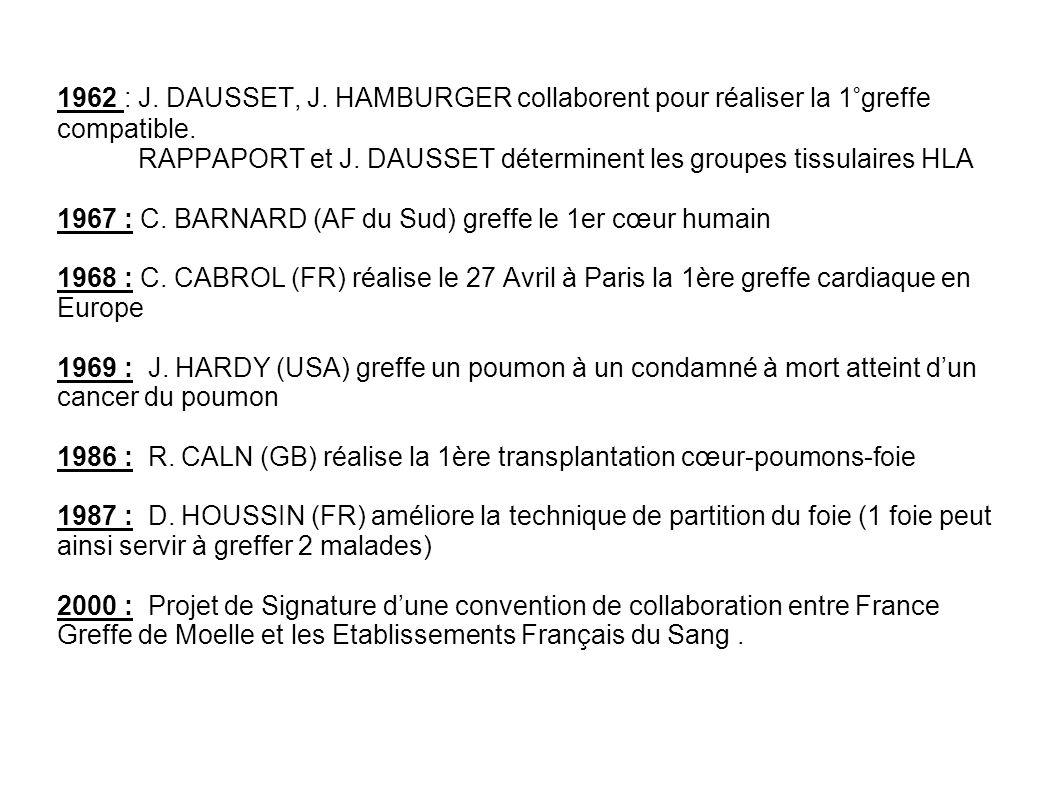 1962 : J. DAUSSET, J. HAMBURGER collaborent pour réaliser la 1°greffe compatible. RAPPAPORT et J. DAUSSET déterminent les groupes tissulaires HLA 1967 : C. BARNARD (AF du Sud) greffe le 1er cœur humain 1968 : C. CABROL (FR) réalise le 27 Avril à Paris la 1ère greffe cardiaque en Europe 1969 : J. HARDY (USA) greffe un poumon à un condamné à mort atteint d'un cancer du poumon