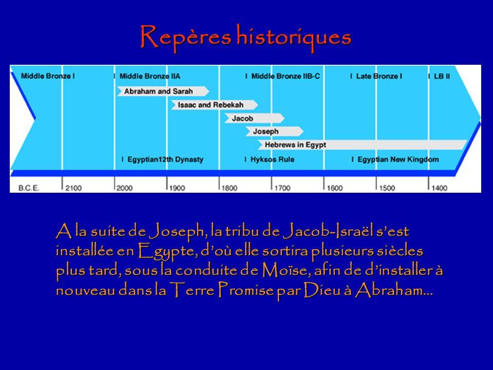 Repères historiques