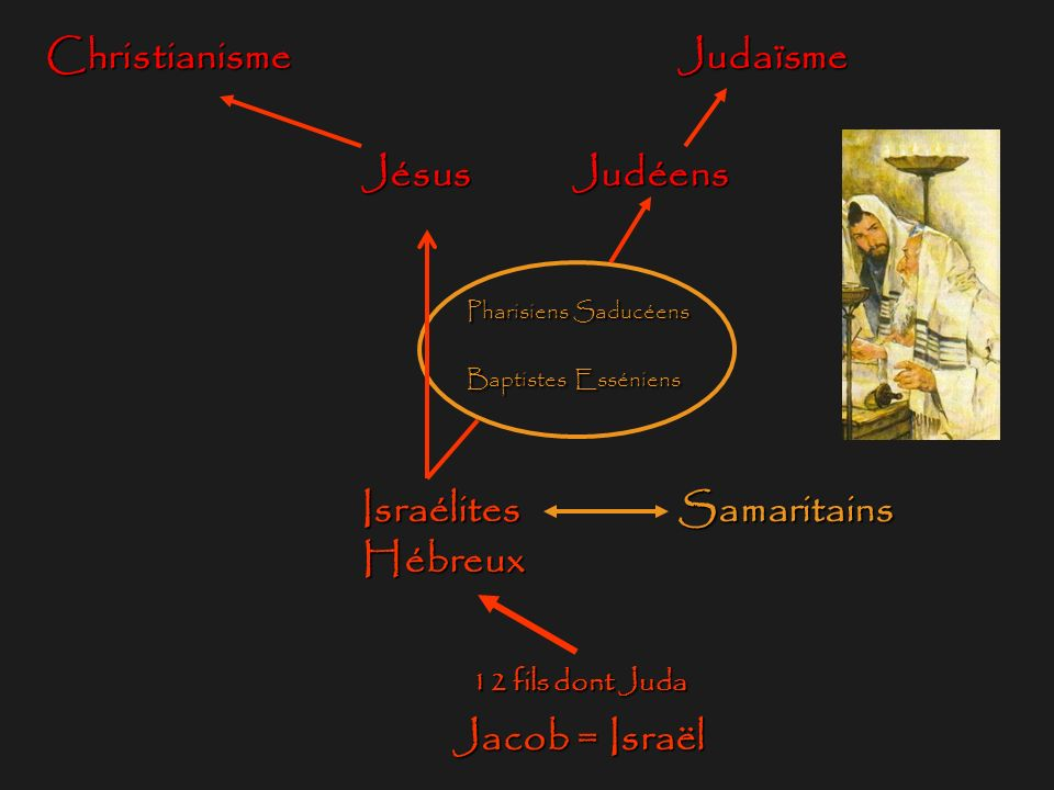 Israélites Samaritains Hébreux