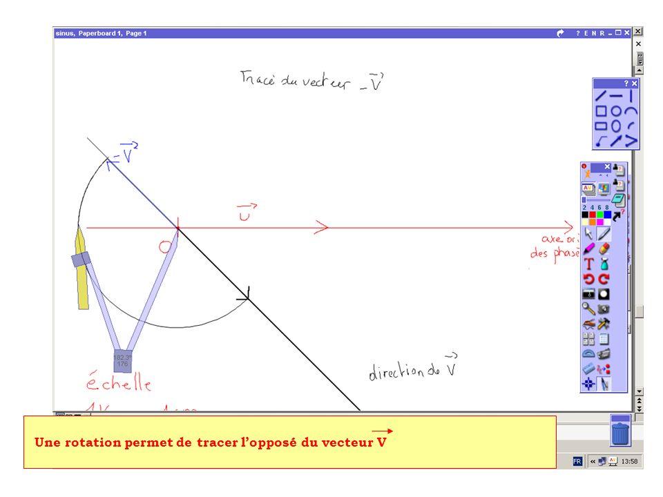 Une rotation permet de tracer l'opposé du vecteur V