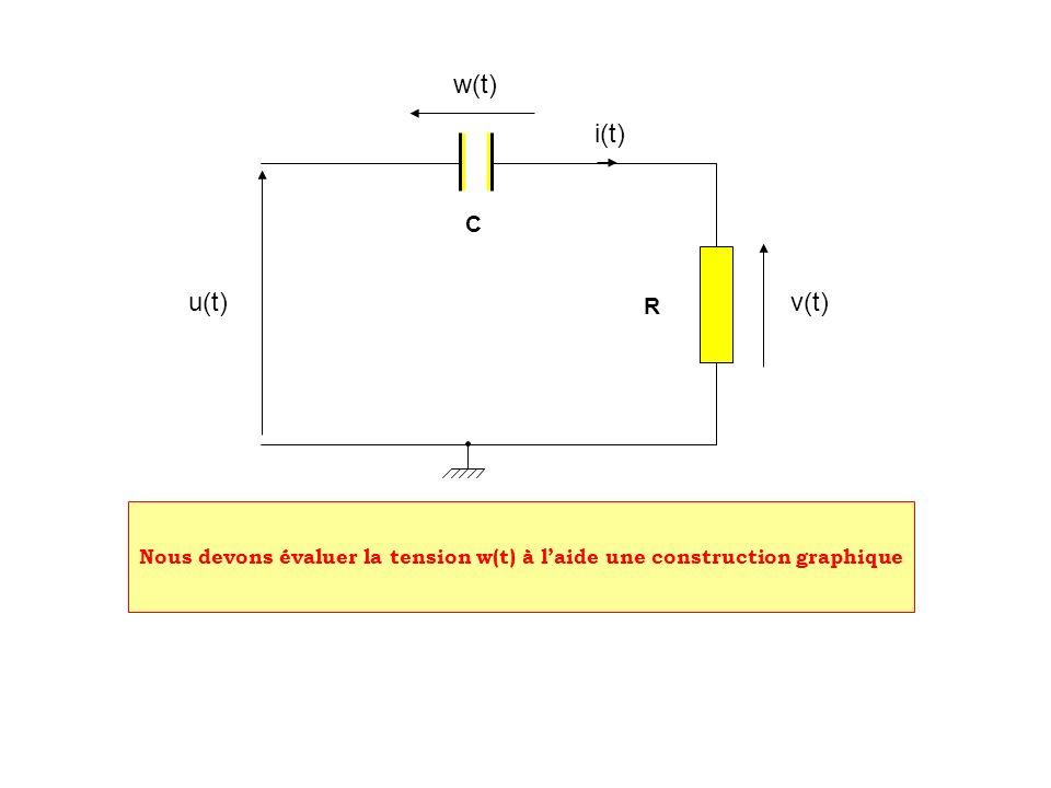 w(t) i(t) C u(t) R v(t) Nous devons évaluer la tension w(t) à l'aide une construction graphique