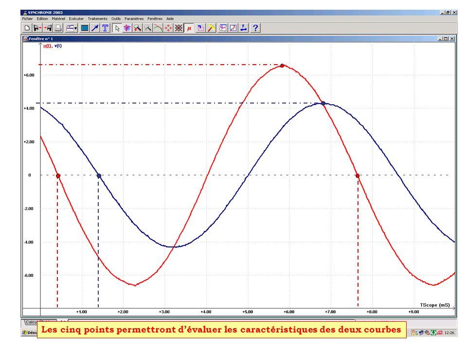 Les cinq points permettront d'évaluer les caractéristiques des deux courbes