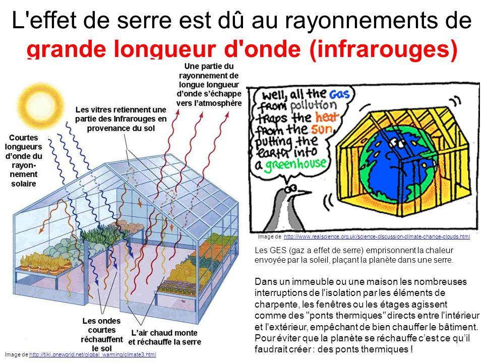 L effet de serre est dû au rayonnements de grande longueur d onde (infrarouges)