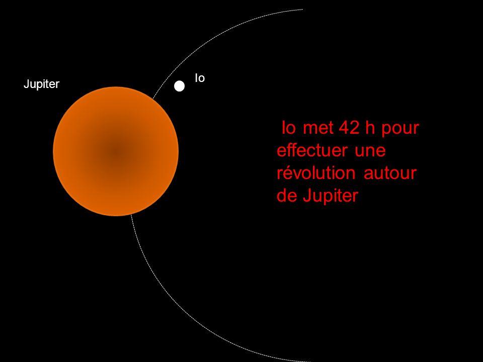 IIo met 42 h pour effectuer une révolution autour de Jupiter