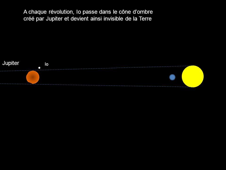 A chaque révolution, Io passe dans le cône d'ombre créé par Jupiter et devient ainsi invisible de la Terre