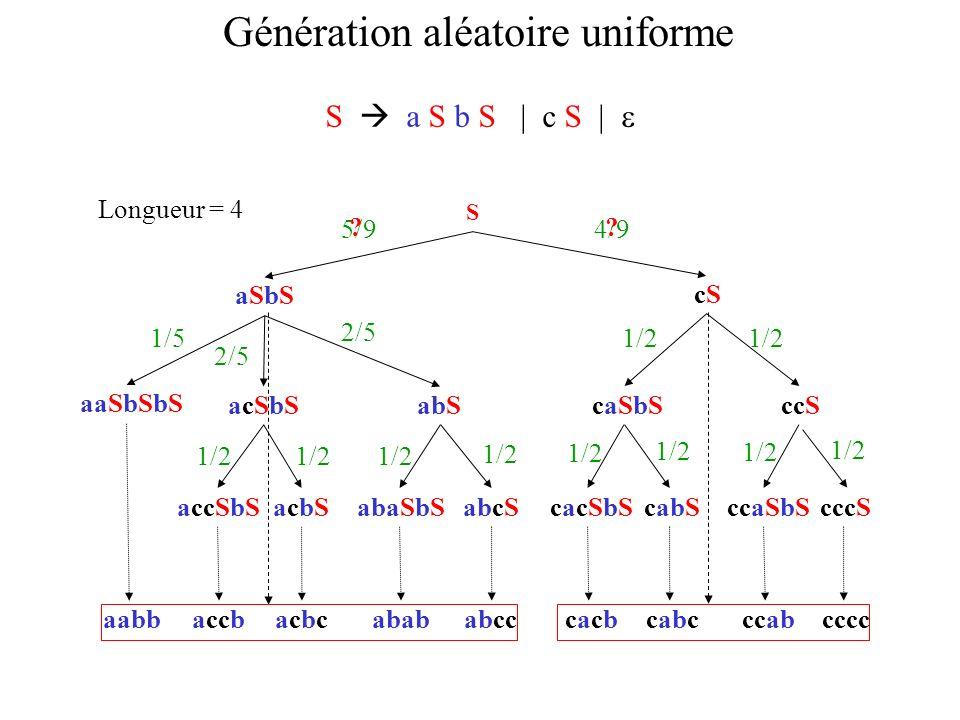 Génération aléatoire uniforme