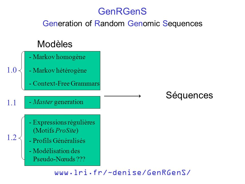 Generation of Random Genomic Sequences