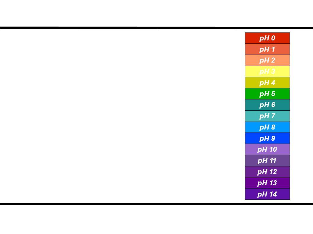 pH 0 pH 1 pH 2 pH 3 pH 4 pH 5 pH 6 pH 7 pH 8 pH 9 pH 10 pH 11 pH 12 pH 13 pH 14