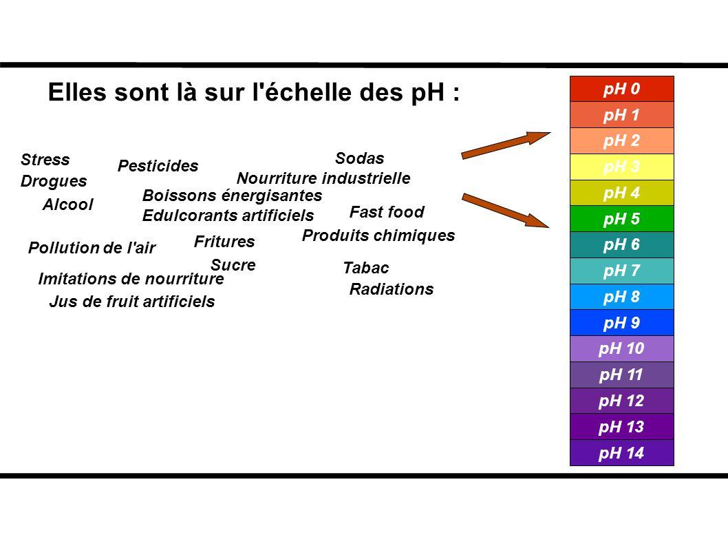 Elles sont là sur l échelle des pH :