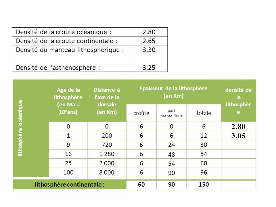 2,80 3,05 Densité de la croute océanique : 2.80