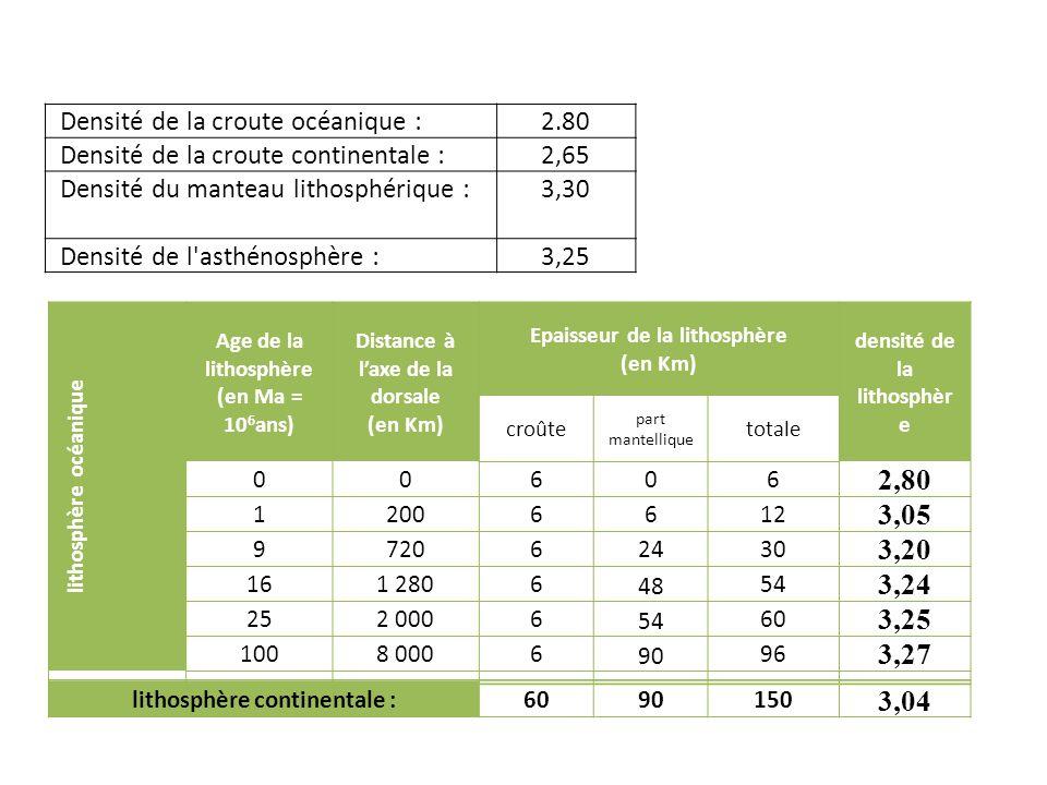 2,80 3,05 3,20 3,24 3,25 3,27 3,04 Densité de la croute océanique :