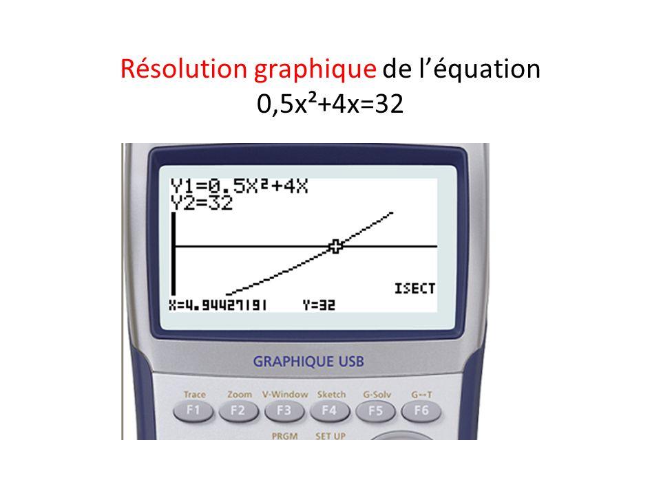 Résolution graphique de l'équation 0,5x²+4x=32