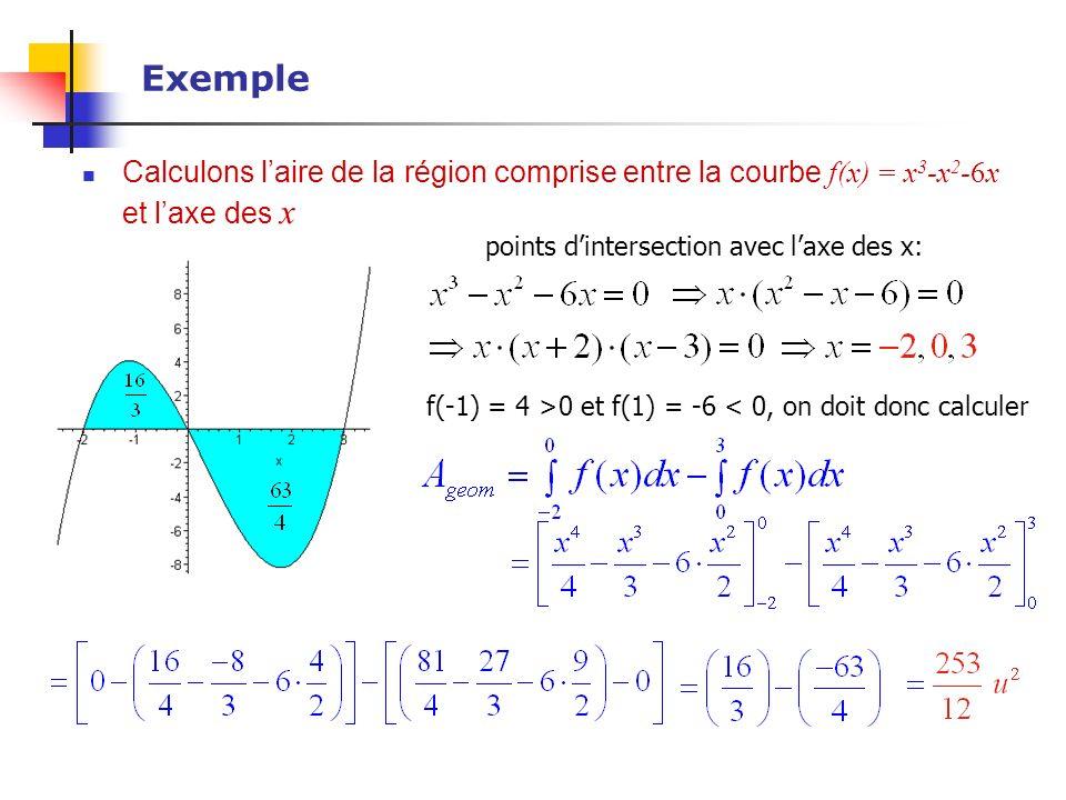 Exemple Calculons l'aire de la région comprise entre la courbe f(x) = x3-x2-6x et l'axe des x. points d'intersection avec l'axe des x: