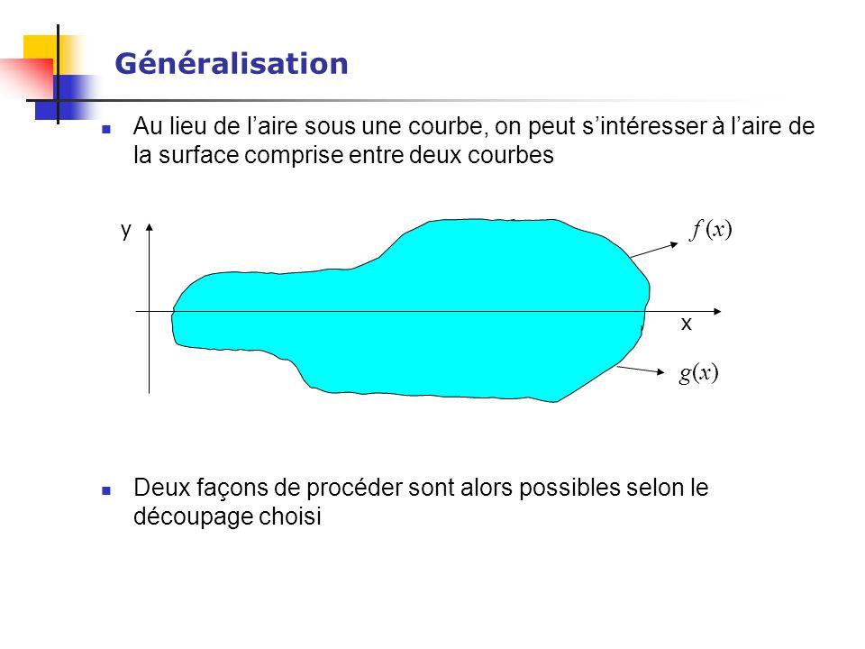 Généralisation Au lieu de l'aire sous une courbe, on peut s'intéresser à l'aire de la surface comprise entre deux courbes.