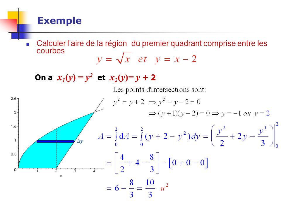 Exemple Calculer l'aire de la région du premier quadrant comprise entre les courbes. On a x1(y) = y2 et x2(y)= y + 2.