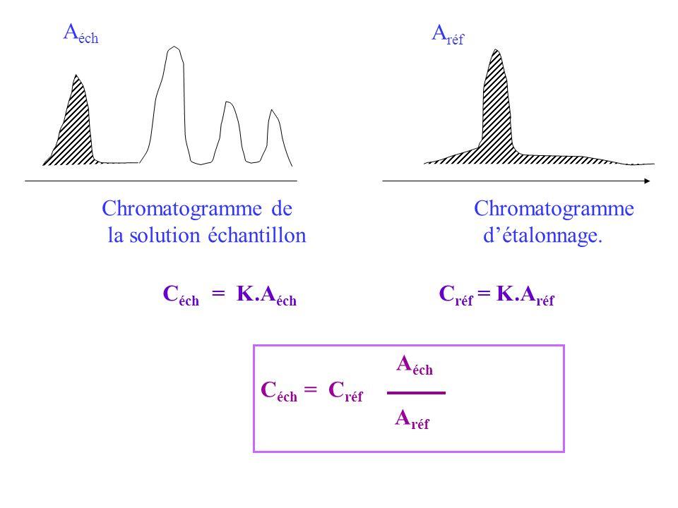 Aéch Aréf. Chromatogramme de Chromatogramme. la solution échantillon d'étalonnage.