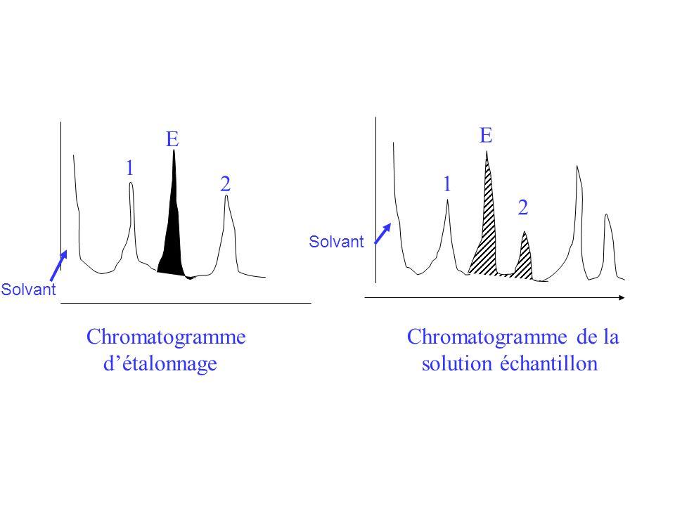 Chromatogramme Chromatogramme de la d'étalonnage solution échantillon