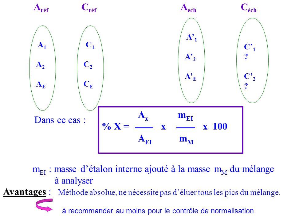 mEI : masse d'étalon interne ajouté à la masse mM du mélange