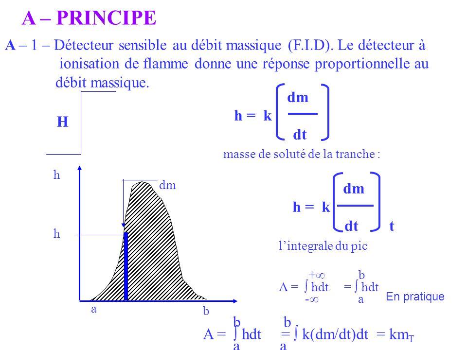 A – PRINCIPE A – 1 – Détecteur sensible au débit massique (F.I.D). Le détecteur à. ionisation de flamme donne une réponse proportionnelle au.