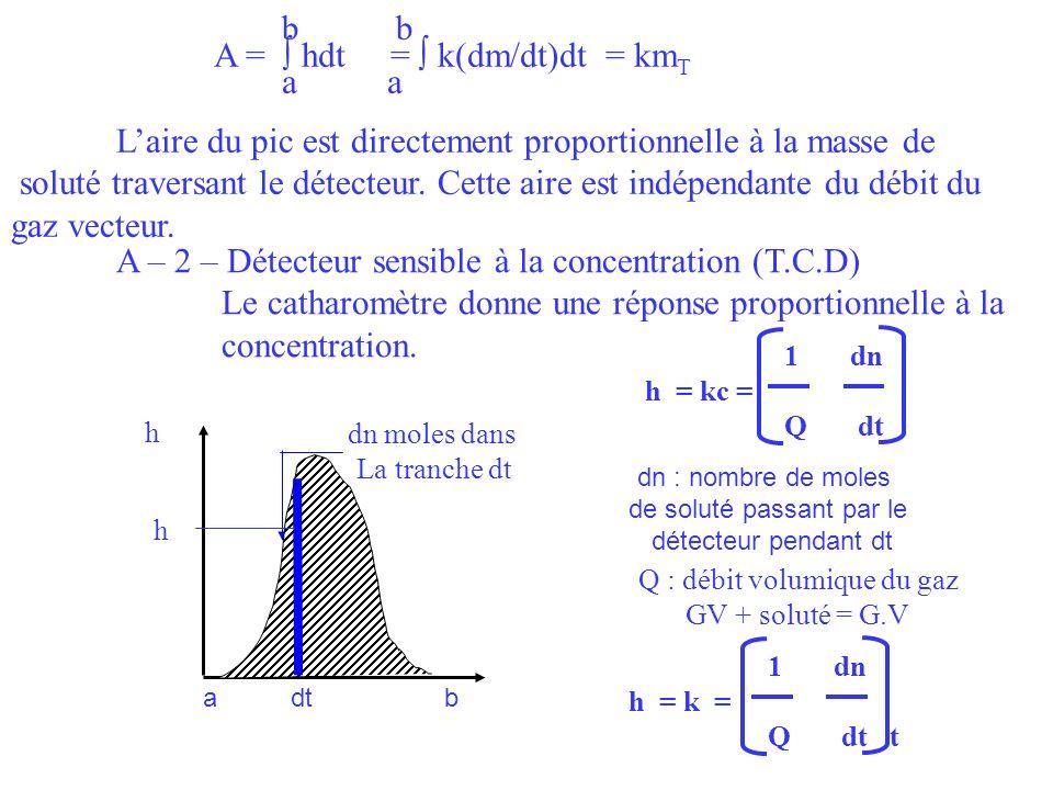 A = ∫ hdt = ∫ k(dm/dt)dt = kmT a a
