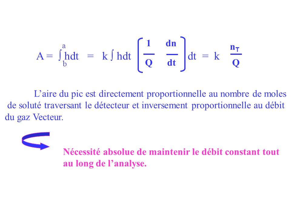 A = ∫ hdt = k ∫ hdt dt = k 1 dn nT Q dt Q