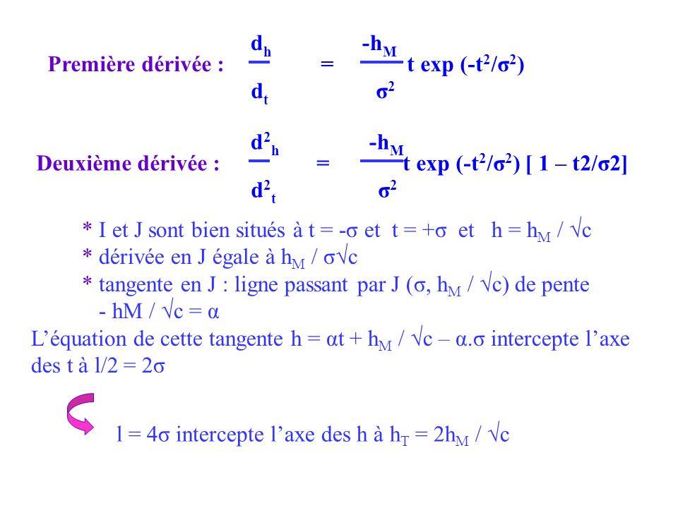 dh -hM Première dérivée : = t exp (-t2/σ2) dt σ2.