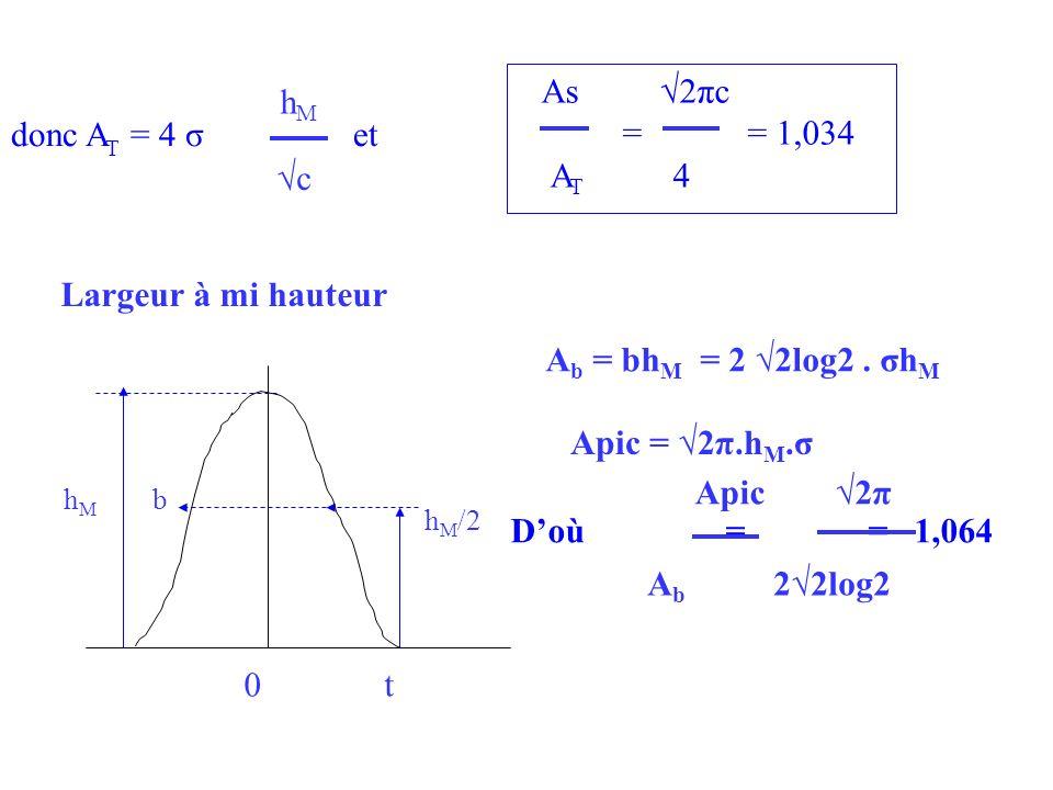 As √2πc hM = = 1,034 donc AT = 4 σ et AT 4 √c Largeur à mi hauteur