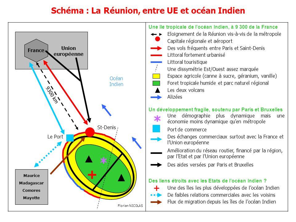 Schéma : La Réunion, entre UE et océan Indien