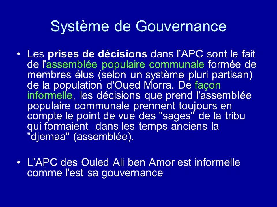 Système de Gouvernance