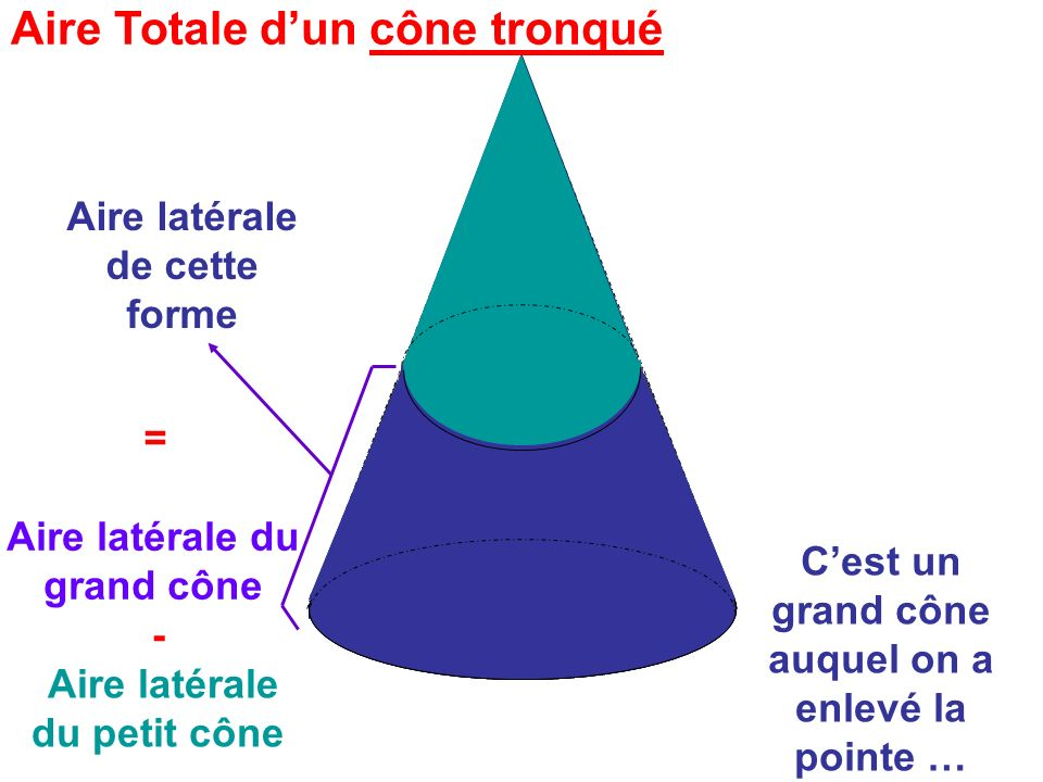 Aire Totale d'un cône tronqué