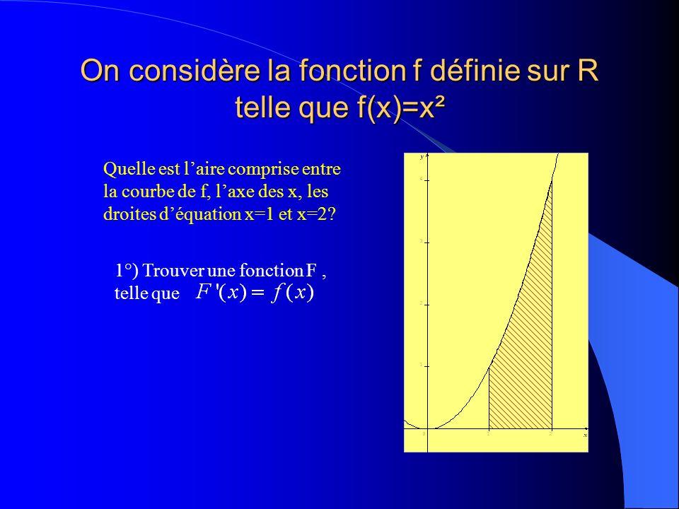 On considère la fonction f définie sur R telle que f(x)=x²