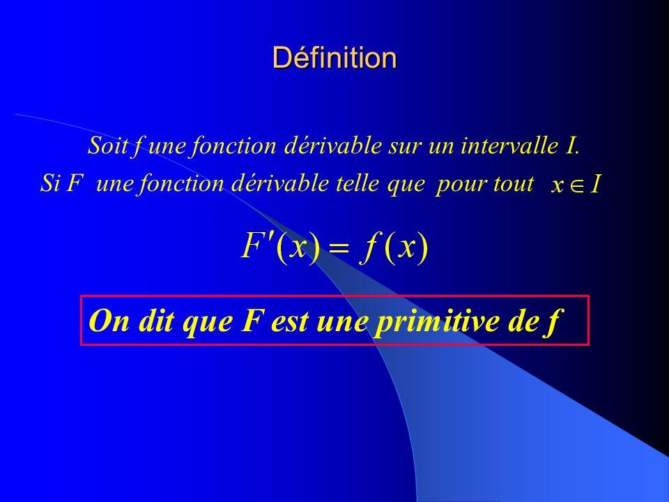 Soit f une fonction dérivable sur un intervalle I.