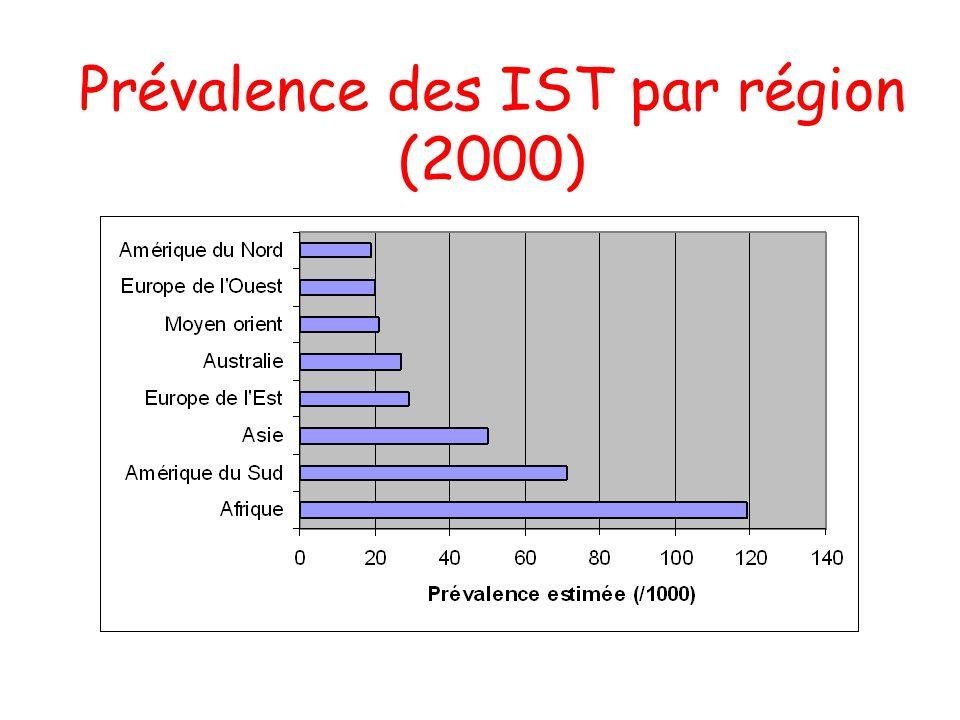 Prévalence des IST par région (2000)