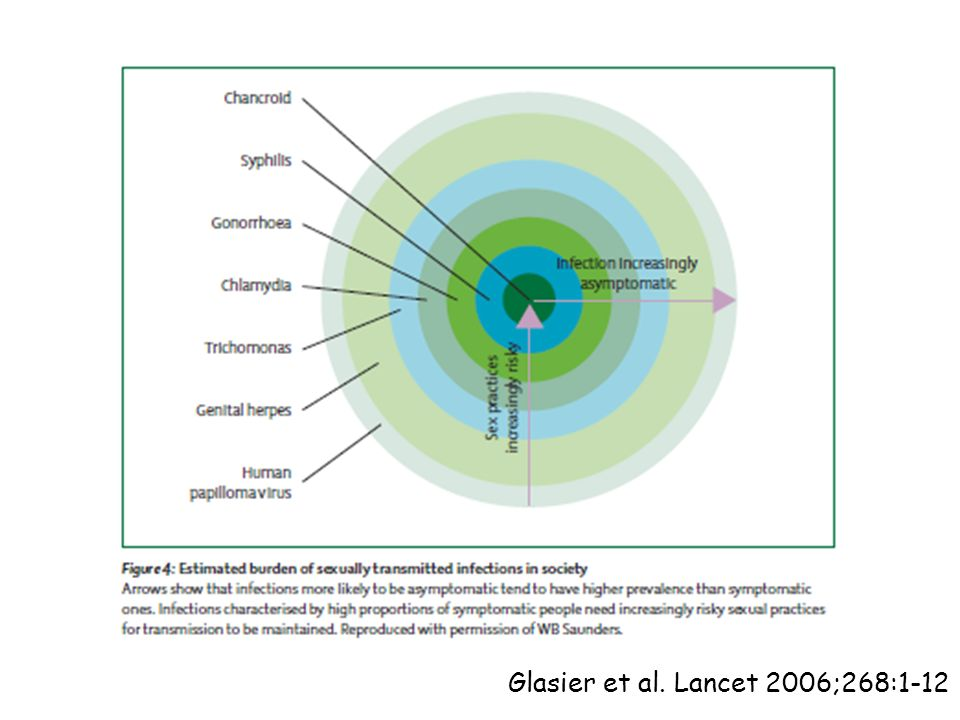 Glasier et al. Lancet 2006;268:1-12