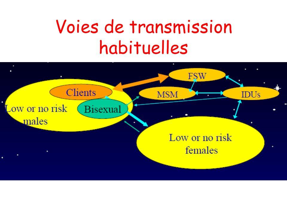 Voies de transmission habituelles