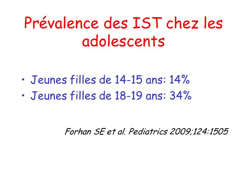 Prévalence des IST chez les adolescents