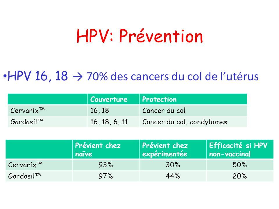 HPV: Prévention HPV 16, 18 → 70% des cancers du col de l'utérus