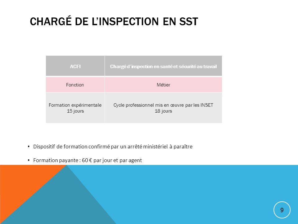 Chargé de l'inspection en SST
