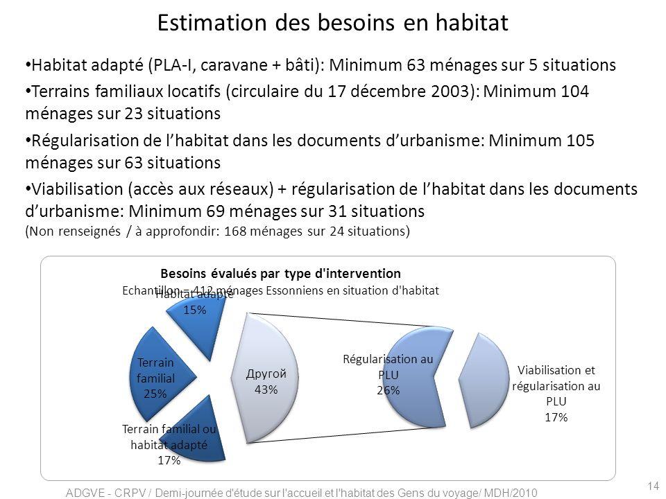 Estimation des besoins en habitat